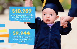 child care costs vs. college tuition