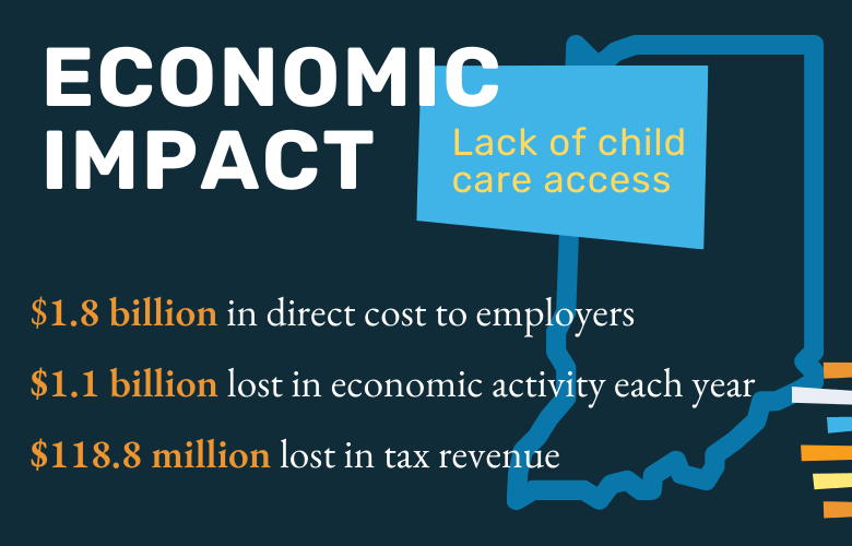 economic impact on lack of child care access