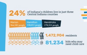 central indiana kids need child care