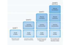 paths to quality all levels