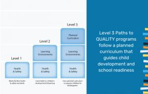 level three curriculum