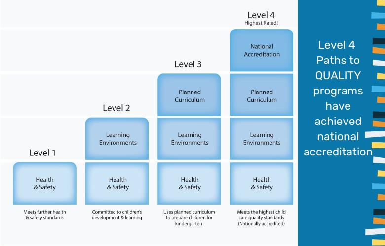 level 4 national accreditation