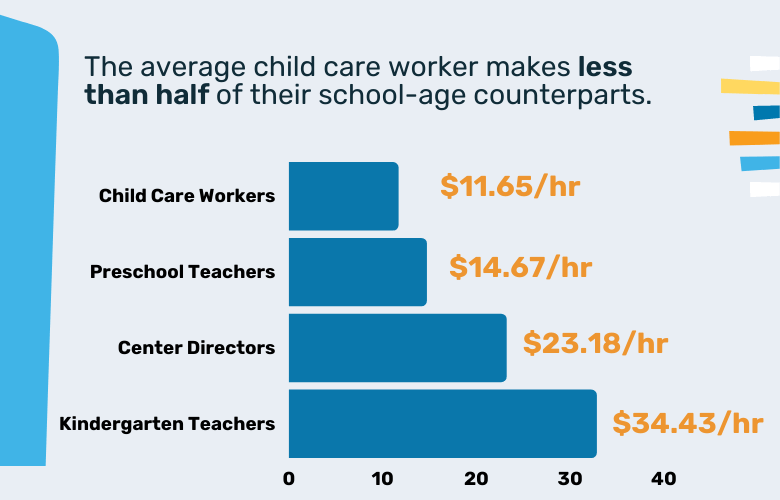 child care wages
